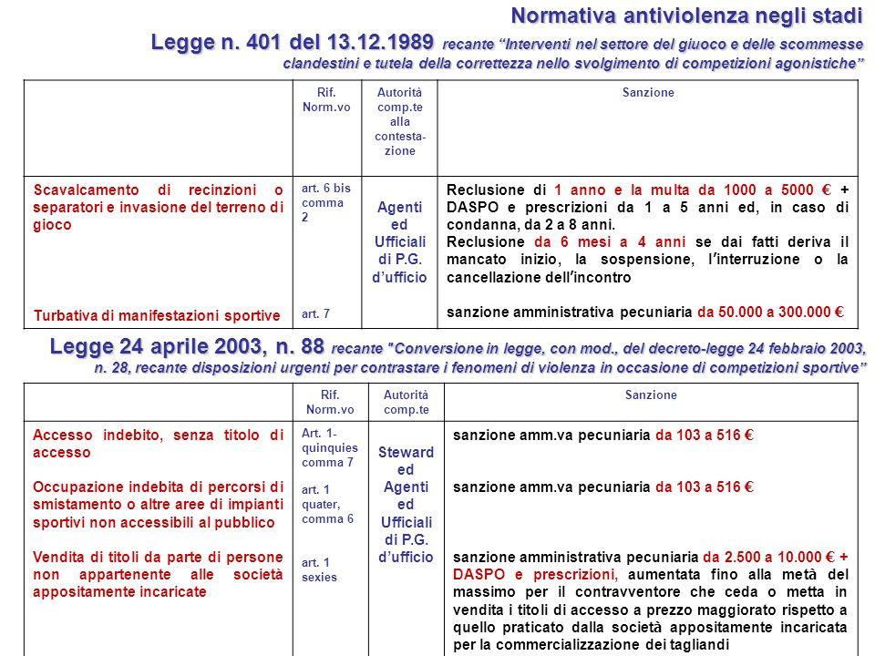 Normativa antiviolenzanegli stadi Normativa antiviolenza negli stadi Legge 24 aprile 2003, n.