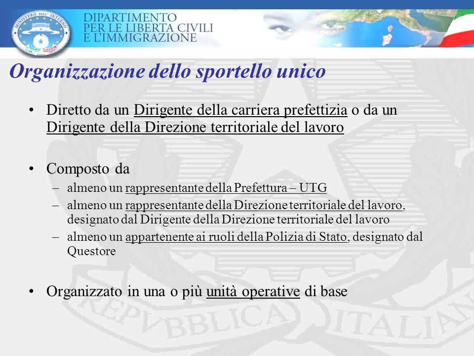 Organizzazione dello sportello unico Diretto da un Dirigente della carriera prefettizia o da un Dirigente della Direzione territoriale del lavoro Comp