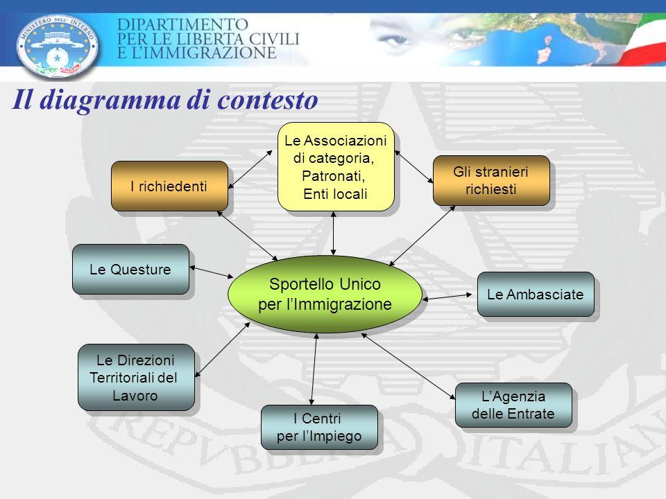 Il diagramma di contesto Sportello Unico per lImmigrazione Sportello Unico per lImmigrazione I richiedenti Gli stranieri richiesti Gli stranieri richi