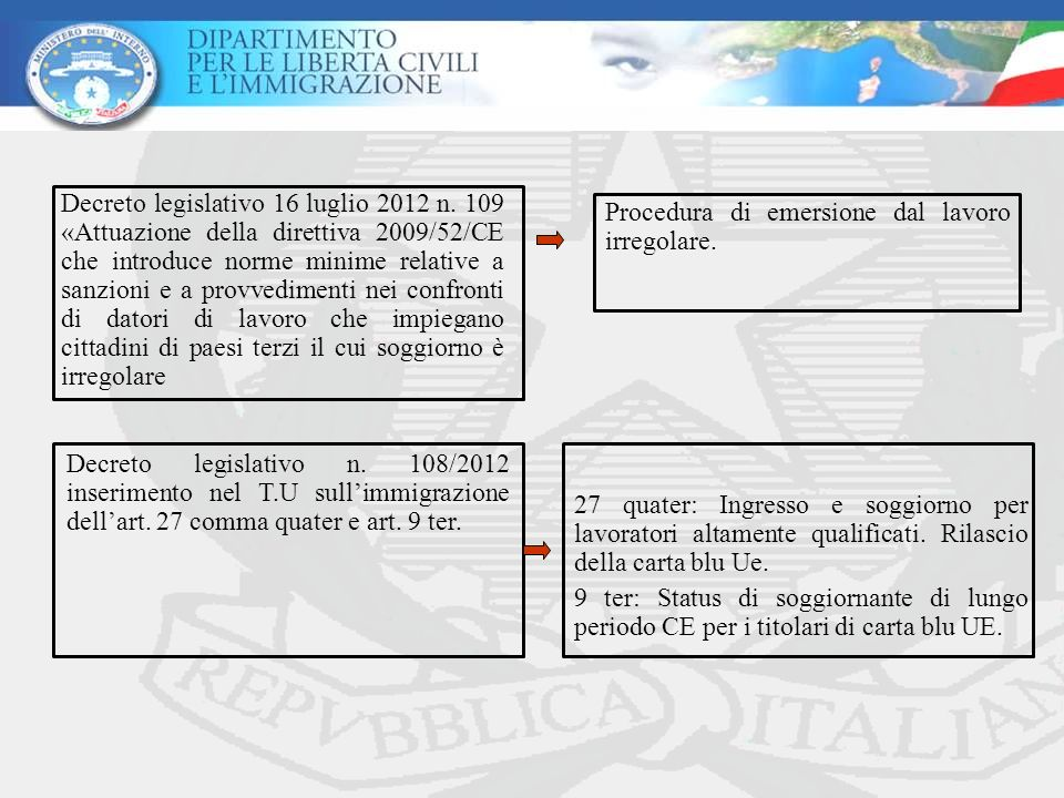 Decreto legislativo 16 luglio 2012 n. 109 «Attuazione della direttiva 2009/52/CE che introduce norme minime relative a sanzioni e a provvedimenti nei
