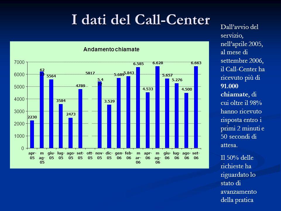I dati del Call-Center Dallavvio del servizio, nellaprile 2005, al mese di settembre 2006, il Call-Center ha ricevuto più di 91.000 chiamate, di cui o