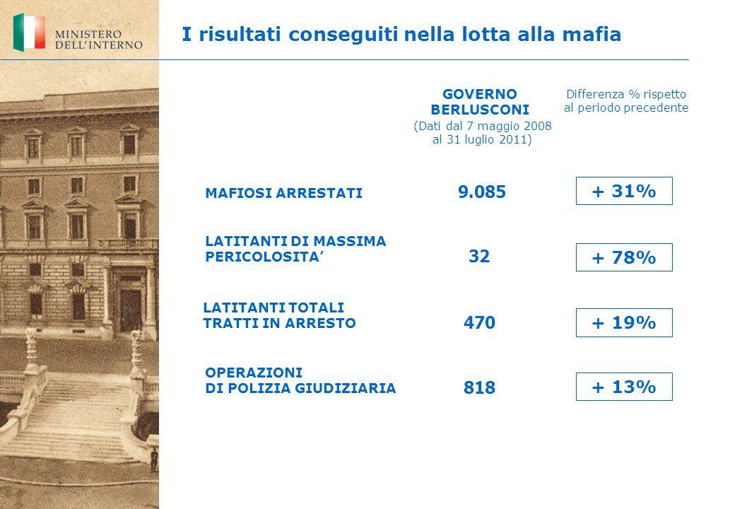 LATITANTI DI MASSIMA PERICOLOSITA 818 9.085 32 OPERAZIONI DI POLIZIA GIUDIZIARIA MAFIOSI ARRESTATI GOVERNO BERLUSCONI Differenza % rispetto al periodo