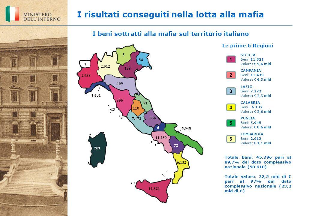 I risultati conseguiti nella lotta alla mafia 6 I beni sottratti alla mafia sul territorio italiano CALABRIA Beni: 6.132 Valore: 2,6 mld LAZIO Beni: 7