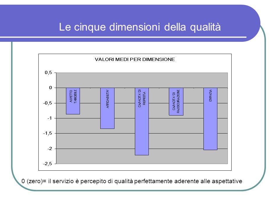 Le cinque dimensioni della qualità 0 (zero)= il servizio è percepito di qualità perfettamente aderente alle aspettative
