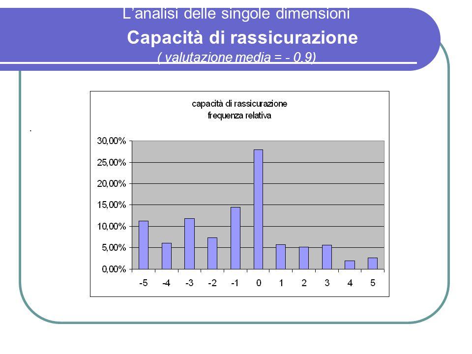 Lanalisi delle singole dimensioni Capacità di rassicurazione ( valutazione media = - 0,9).