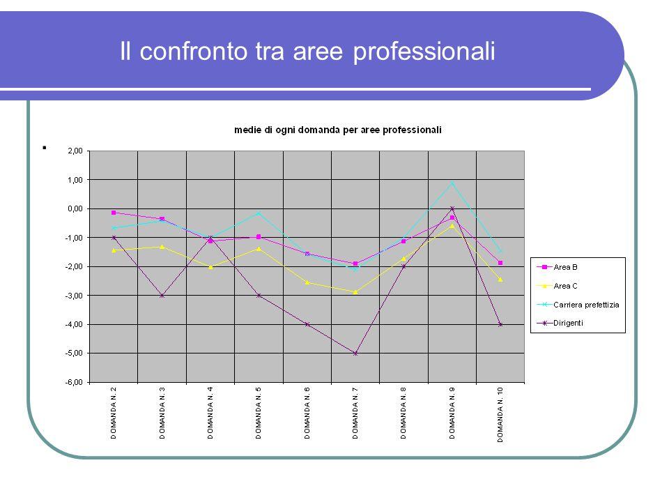 Il confronto tra aree professionali.