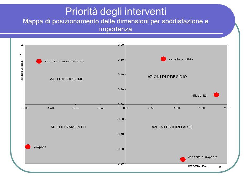 Priorità degli interventi Mappa di posizionamento delle dimensioni per soddisfazione e importanza.