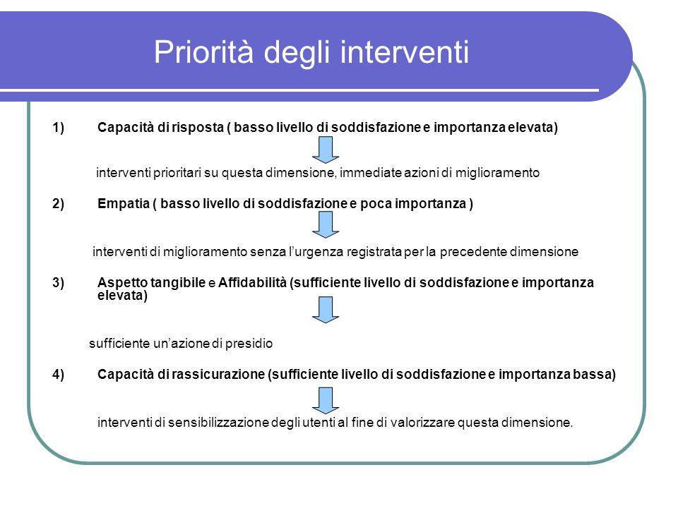 Priorità degli interventi 1)Capacità di risposta ( basso livello di soddisfazione e importanza elevata) interventi prioritari su questa dimensione, im