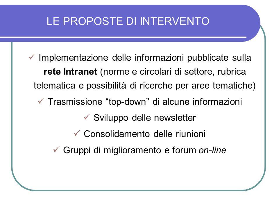 LE PROPOSTE DI INTERVENTO Implementazione delle informazioni pubblicate sulla rete Intranet (norme e circolari di settore, rubrica telematica e possib