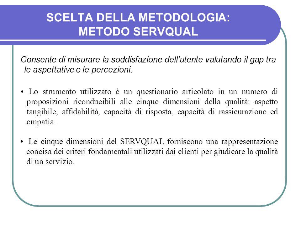 SCELTA DELLA METODOLOGIA: METODO SERVQUAL Consente di misurare la soddisfazione dellutente valutando il gap tra le aspettative e le percezioni. Lo str