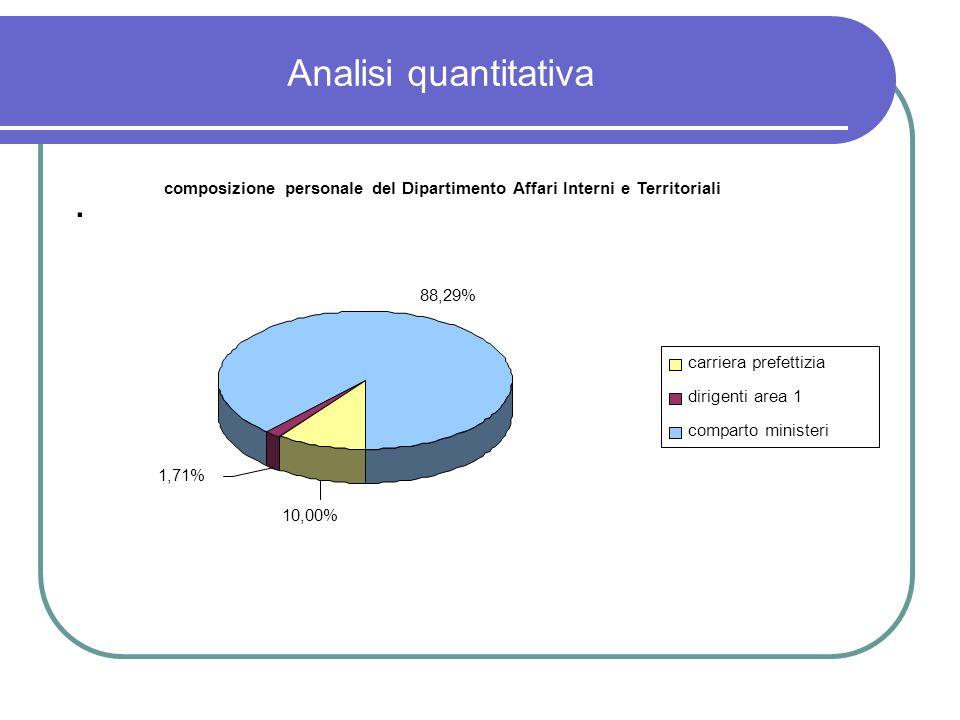 Analisi quantitativa. composizione personale del Dipartimento Affari Interni e Territoriali 88,29% 1,71% 10,00% carriera prefettizia dirigenti area 1