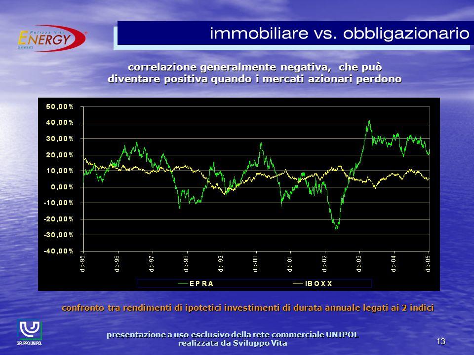 presentazione a uso esclusivo della rete commerciale UNIPOL realizzata da Sviluppo Vita 13 immobiliare vs.