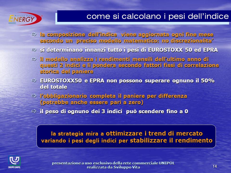 presentazione a uso esclusivo della rete commerciale UNIPOL realizzata da Sviluppo Vita 14 come si calcolano i pesi dellindice la composizione dellindice viene aggiornata ogni fine mese secondo un preciso modello matematico: no discrezionalita la composizione dellindice viene aggiornata ogni fine mese secondo un preciso modello matematico: no discrezionalita si determinano innanzi tutto i pesi di EUROSTOXX 50 ed EPRA si determinano innanzi tutto i pesi di EUROSTOXX 50 ed EPRA il modello analizza i rendimenti mensili dellultimo anno di questi 2 indici e li pondera secondo fattori fissi di correlazione storica del paniere il modello analizza i rendimenti mensili dellultimo anno di questi 2 indici e li pondera secondo fattori fissi di correlazione storica del paniere EUROSTOXX50 e EPRA non possono superare ognuno il 50% del totale EUROSTOXX50 e EPRA non possono superare ognuno il 50% del totale lobbligazionario completa il paniere per differenza (potrebbe anche essere pari a zero) lobbligazionario completa il paniere per differenza (potrebbe anche essere pari a zero) il peso di ognuno dei 3 indici può scendere fino a 0 il peso di ognuno dei 3 indici può scendere fino a 0 la strategia mira a ottimizzare i trend di mercato variando i pesi degli indici per stabilizzare il rendimento