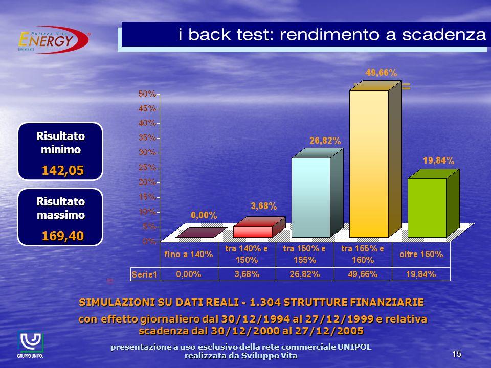 presentazione a uso esclusivo della rete commerciale UNIPOL realizzata da Sviluppo Vita 15 i back test: rendimento a scadenza SIMULAZIONI SU DATI REALI - 1.304 STRUTTURE FINANZIARIE con effetto giornaliero dal 30/12/1994 al 27/12/1999 e relativa scadenza dal 30/12/2000 al 27/12/2005 con effetto giornaliero dal 30/12/1994 al 27/12/1999 e relativa scadenza dal 30/12/2000 al 27/12/2005 Risultato minimo 142,05 142,05 Risultato massimo 169,40 169,40