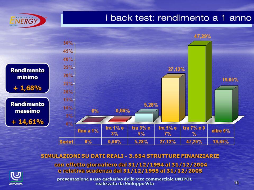 presentazione a uso esclusivo della rete commerciale UNIPOL realizzata da Sviluppo Vita 16 i back test: rendimento a 1 anno SIMULAZIONI SU DATI REALI - 3.654 STRUTTURE FINANZIARIE con effetto giornaliero dal 31/12/1994 al 31/12/2004 e relativa scadenza dal 31/12/1995 al 31/12/2005 con effetto giornaliero dal 31/12/1994 al 31/12/2004 e relativa scadenza dal 31/12/1995 al 31/12/2005 Rendimento minimo + 1,68% Rendimento massimo + 14,61%