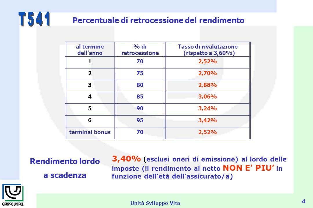 Unità Sviluppo Vita 4 al termine dellanno % di retrocessione Tasso di rivalutazione (rispetto a 3,60%) 1702,52% 2752,70% 3802,88% 4853,06% 5903,24% 6953,42% terminal bonus702,52% Percentuale di retrocessione del rendimento Rendimento lordo a scadenza 3,40% (esclusi oneri di emissione) al lordo delle imposte (il rendimento al netto NON E PIU in funzione delletà dellassicurato/a)