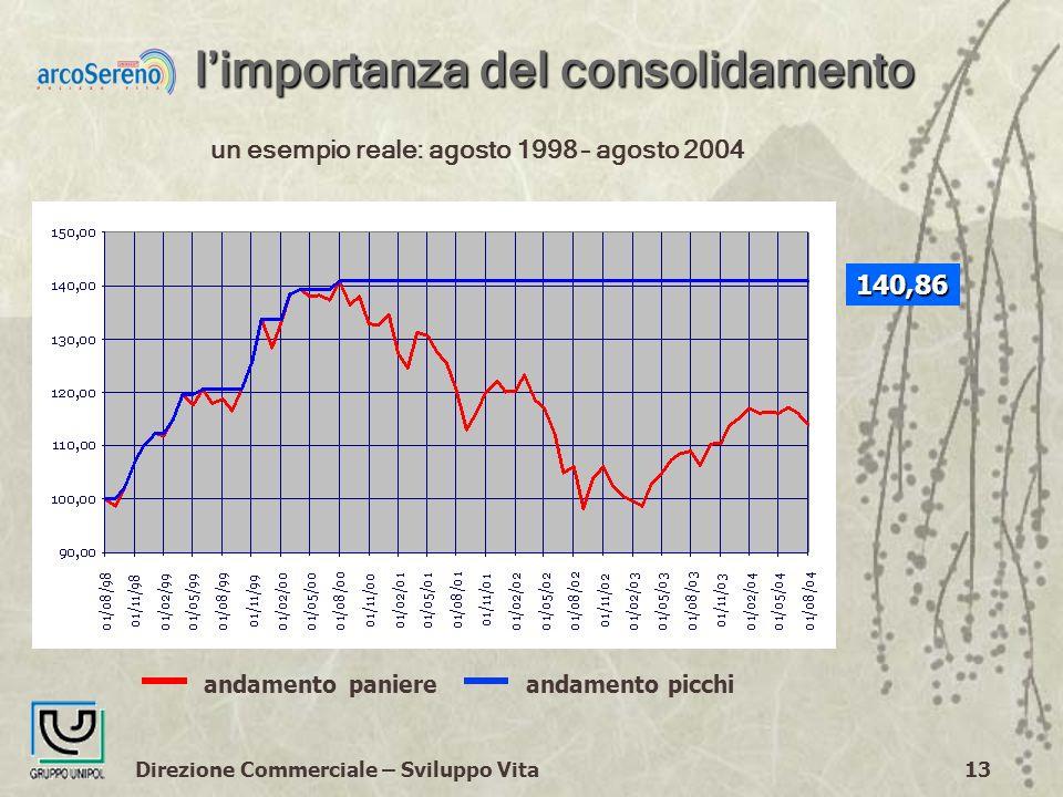 Direzione Commerciale – Sviluppo Vita13 limportanza del consolidamento andamento paniere andamento picchi un esempio reale: agosto 1998 – agosto 2004 140,86