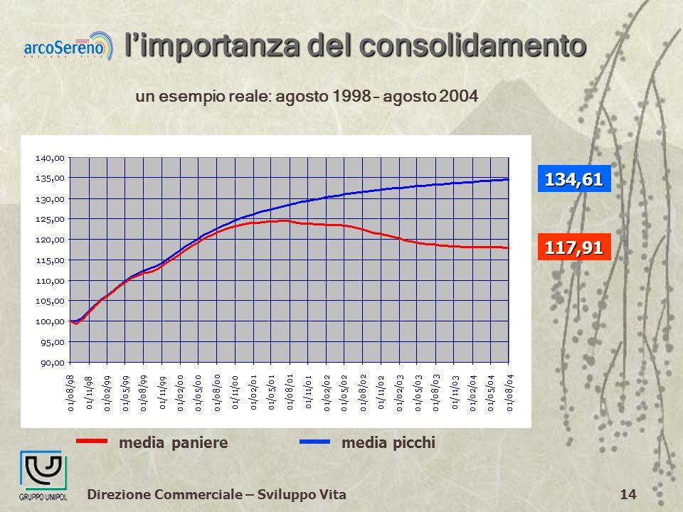 Direzione Commerciale – Sviluppo Vita14 limportanza del consolidamento media paniere media picchi un esempio reale: agosto 1998 – agosto 2004 134,61 117,91