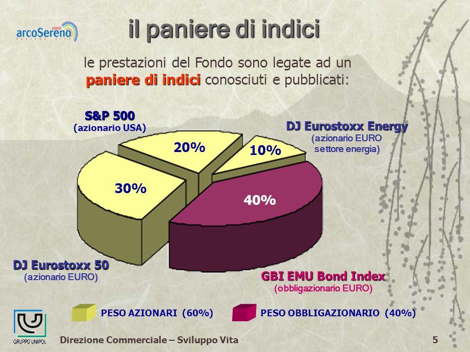 Direzione Commerciale – Sviluppo Vita5 il paniere di indici PESO AZIONARI (60%)PESO OBBLIGAZIONARIO (40%) 40% GBI EMU Bond Index (obbligazionario EURO) 30% DJ Eurostoxx 50 (azionario EURO) 20% S&P 500 (azionario USA) 10% DJ Eurostoxx Energy (azionario EURO settore energia) paniere di indici le prestazioni del Fondo sono legate ad un paniere di indici conosciuti e pubblicati: