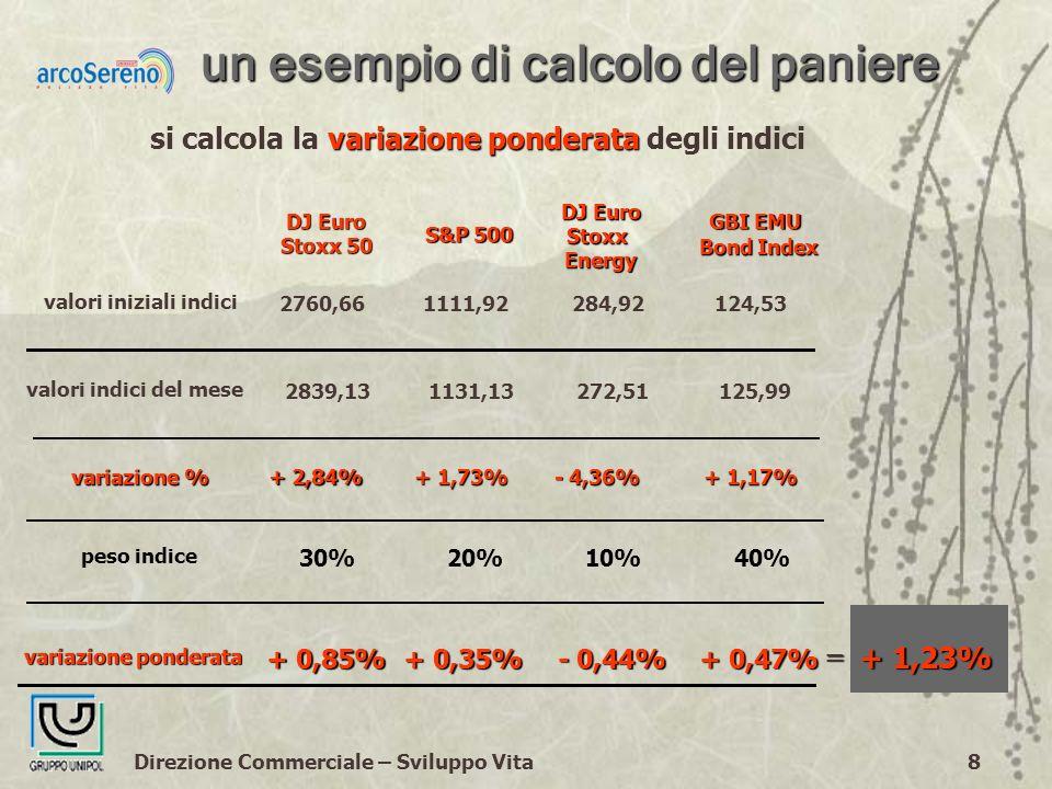 Direzione Commerciale – Sviluppo Vita8 un esempio di calcolo del paniere variazione ponderata si calcola la variazione ponderata degli indici peso indice 30% 20%10%40% = variazione ponderata + 0,85% + 0,35% - 0,44% + 0,47% + 1,23% valori indici del mese 2839,131131,13272,51125,99 variazione % + 2,84% + 1,73% - 4,36% + 1,17% valori iniziali indici 2760,661111,92284,92124,53 DJ Euro Stoxx 50 S&P 500 DJ Euro Stoxx StoxxEnergy GBI EMU Bond Index