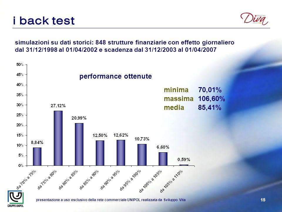 presentazione a uso esclusivo della rete commerciale UNIPOL realizzata da Sviluppo Vita 15 i back test simulazioni su dati storici: 848 strutture finanziarie con effetto giornaliero dal 31/12/1998 al 01/04/2002 e scadenza dal 31/12/2003 al 01/04/2007 performance ottenute minima 70,01% massima 106,60% media 85,41%