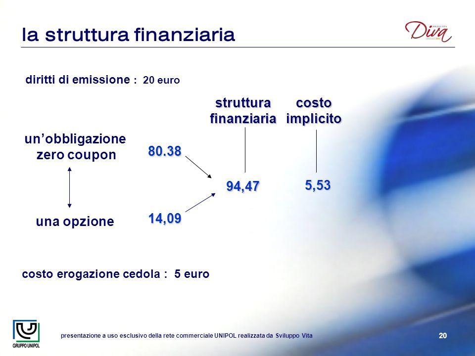 presentazione a uso esclusivo della rete commerciale UNIPOL realizzata da Sviluppo Vita 20 costo implicito 5,53 costo erogazione cedola : 5 euro dirit