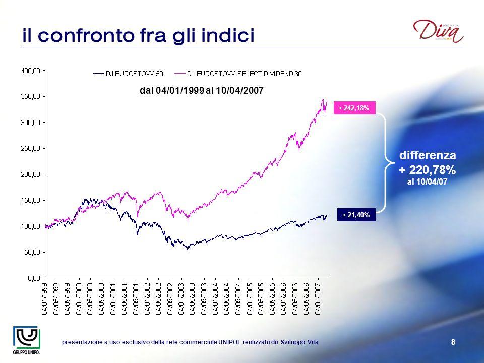 presentazione a uso esclusivo della rete commerciale UNIPOL realizzata da Sviluppo Vita 8 il confronto fra gli indici dal 04/01/1999 al 10/04/2007 differenza + 220,78% al 10/04/07 + 242,18% + 21,40%