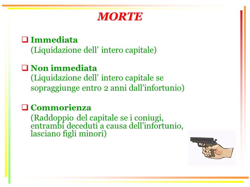 MORTE Immediata (Liquidazione dell intero capitale) Non immediata (Liquidazione dell intero capitale se sopraggiunge entro 2 anni dallinfortunio) Comm