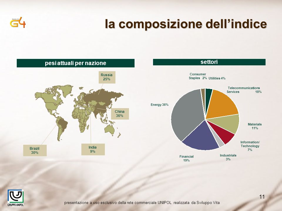 presentazione a uso esclusivo della rete commerciale UNIPOL realizzata da Sviluppo Vita 11 pesi attuali per nazione Brazil 30% India 9% Russia 25% China 36% settori Energy 36% Financial 19% Telecommunications Services 18% Materials 11% Information/ Technology 7% Utilities 4% Consumer Staples 2% Industrials 3% la composizione dellindice