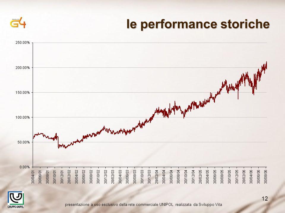 presentazione a uso esclusivo della rete commerciale UNIPOL realizzata da Sviluppo Vita 12 le performance storiche