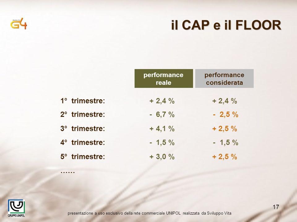 presentazione a uso esclusivo della rete commerciale UNIPOL realizzata da Sviluppo Vita 17 1° trimestre:+ 2,4 % + 2,4 % performance reale performance