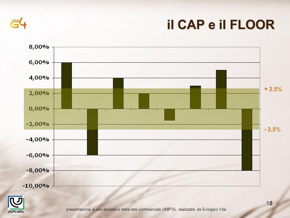 presentazione a uso esclusivo della rete commerciale UNIPOL realizzata da Sviluppo Vita 18 il CAP e il FLOOR + 2,5% - 2,5%