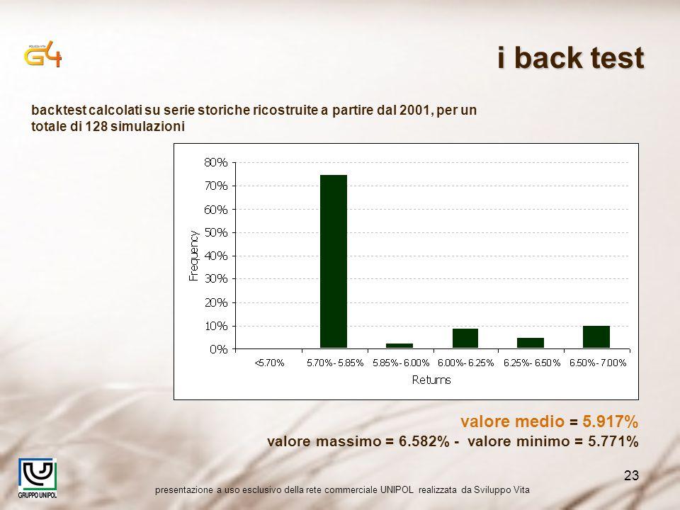 presentazione a uso esclusivo della rete commerciale UNIPOL realizzata da Sviluppo Vita 23 valore medio = 5.917% valore massimo = 6.582% - valore minimo = 5.771% backtest calcolati su serie storiche ricostruite a partire dal 2001, per un totale di 128 simulazioni i back test