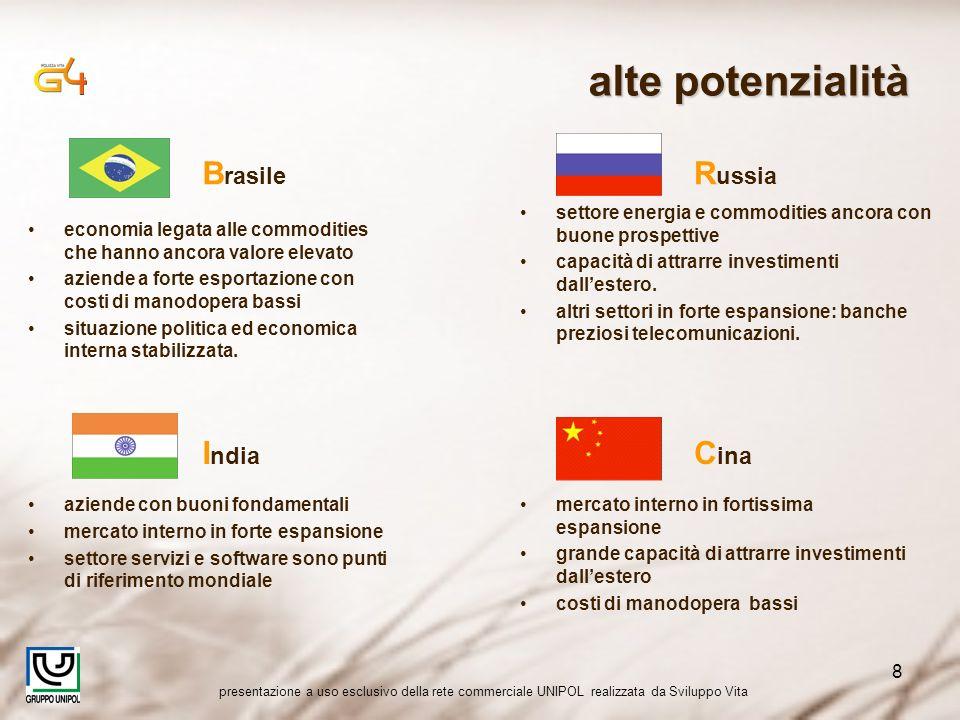 presentazione a uso esclusivo della rete commerciale UNIPOL realizzata da Sviluppo Vita 8 alte potenzialità B rasile economia legata alle commodities