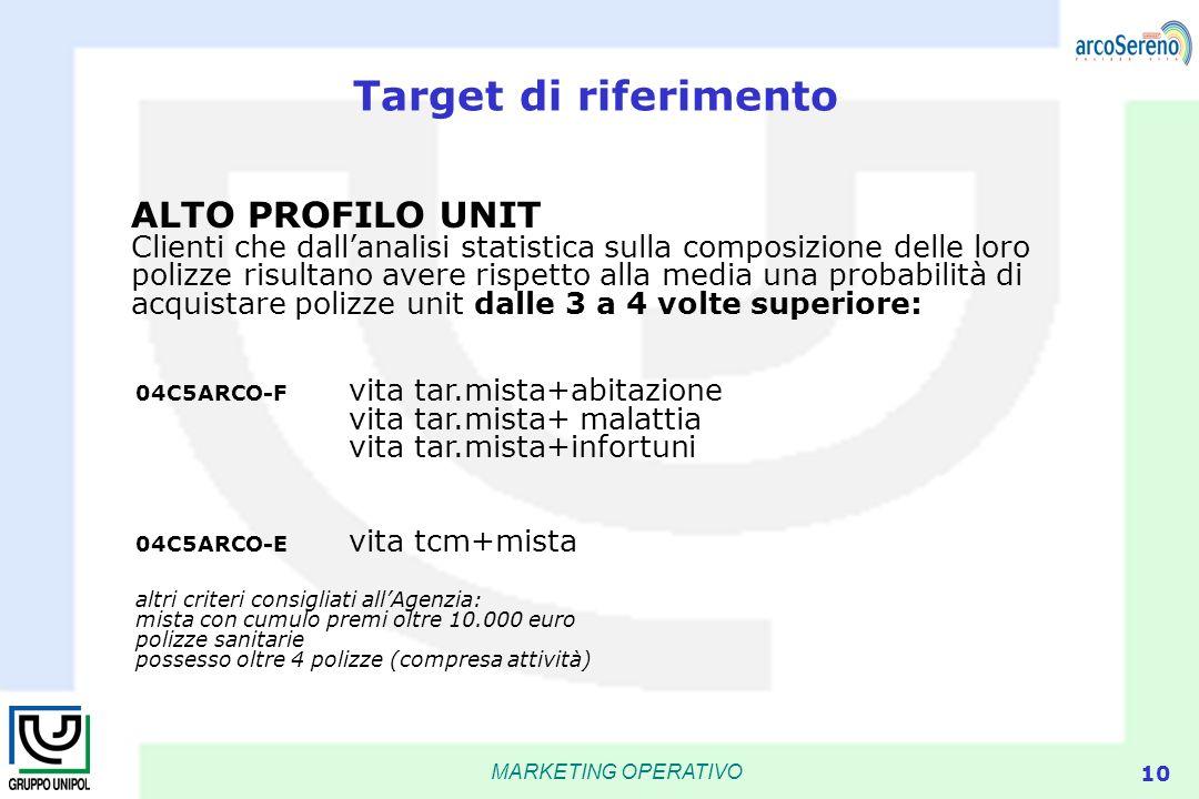 MARKETING OPERATIVO 10 Target di riferimento ALTO PROFILO UNIT Clienti che dallanalisi statistica sulla composizione delle loro polizze risultano aver