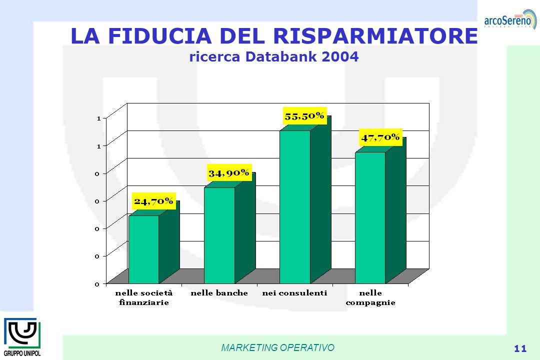 MARKETING OPERATIVO 11 LA FIDUCIA DEL RISPARMIATORE ricerca Databank 2004