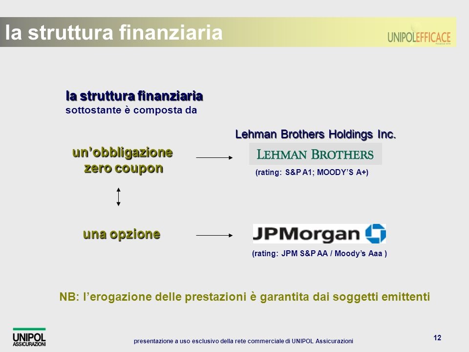 presentazione a uso esclusivo della rete commerciale di UNIPOL Assicurazioni 12 NB: lerogazione delle prestazioni è garantita dai soggetti emittenti la struttura finanziaria la struttura finanziaria sottostante è composta da una opzione unobbligazione zero coupon zero coupon la struttura finanziaria Lehman Brothers Holdings Inc.