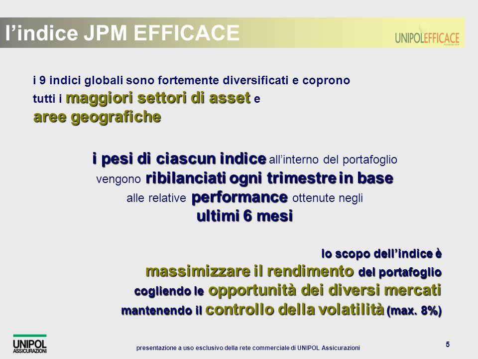 presentazione a uso esclusivo della rete commerciale di UNIPOL Assicurazioni 6 lindice JPM EFFICACE: i componenti MERCATI AZIONARI SVILUPPATI MERCATI OBBLIGAZIONARI MERCATI EMERGENTI INVESTIMENTI ALTERNATIVI