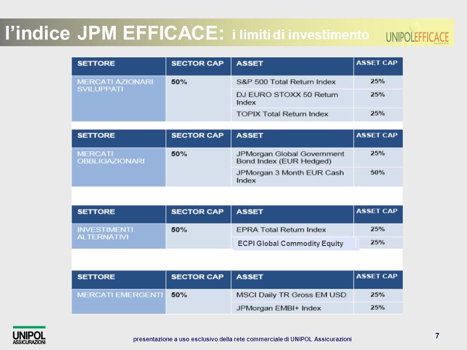 presentazione a uso esclusivo della rete commerciale di UNIPOL Assicurazioni 7 lindice JPM EFFICACE: i limiti di investimento ECPI Global Commodity Equity
