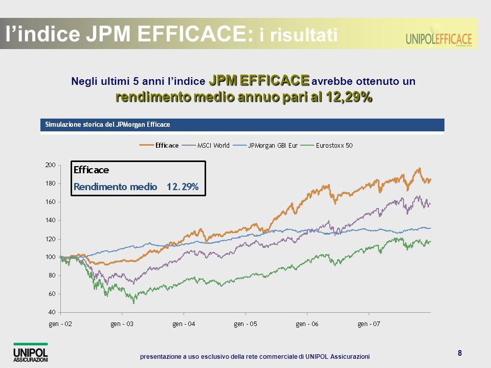 presentazione a uso esclusivo della rete commerciale di UNIPOL Assicurazioni 8 JPMEFFICACE rendimento medio annuo pari al 12,29% Negli ultimi 5 anni lindice JPM EFFICACE avrebbe ottenuto un rendimento medio annuo pari al 12,29% lindice JPM EFFICACE: i risultati