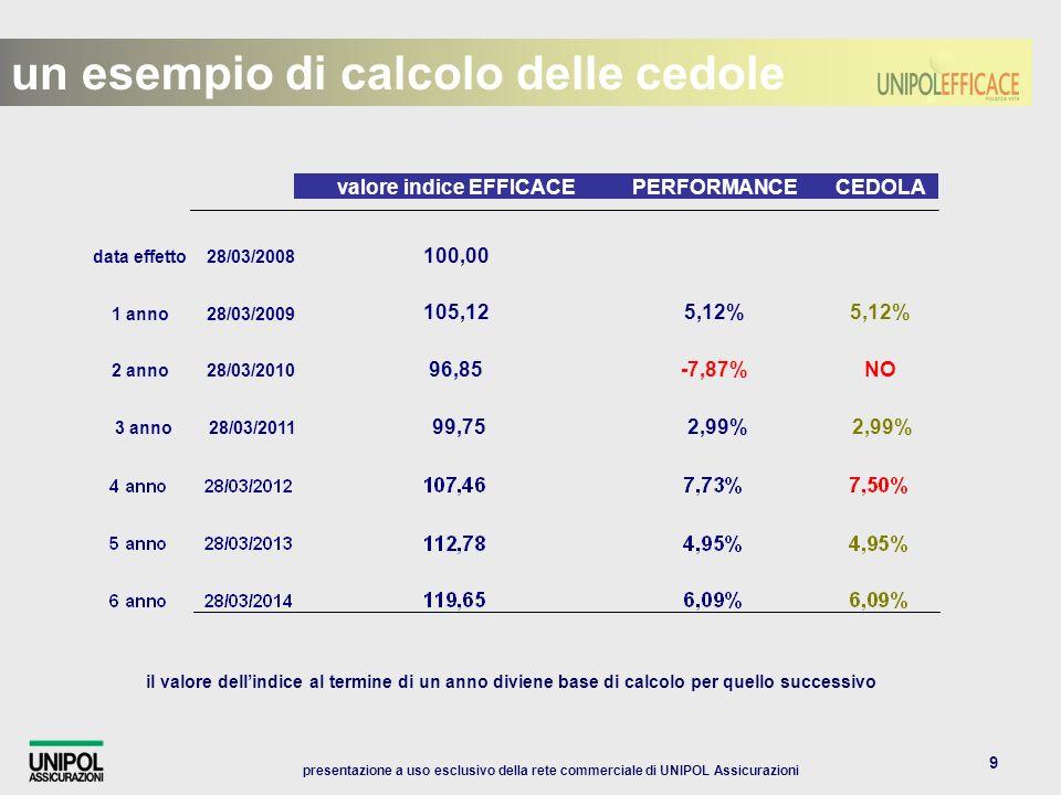 presentazione a uso esclusivo della rete commerciale di UNIPOL Assicurazioni 9 un esempio di calcolo delle cedole valore indice EFFICACEPERFORMANCECEDOLA data effetto28/03/2008 100,00 1 anno28/03/2009 105,125,12% 2 anno28/03/2010 96,85-7,87%NO 3 anno28/03/2011 99,752,99% il valore dellindice al termine di un anno diviene base di calcolo per quello successivo