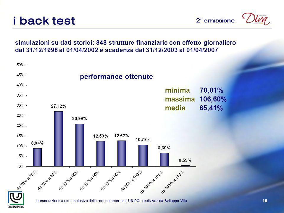 presentazione a uso esclusivo della rete commerciale UNIPOL realizzata da Sviluppo Vita 15 i back test simulazioni su dati storici: 848 strutture finanziarie con effetto giornaliero dal 31/12/1998 al 01/04/2002 e scadenza dal 31/12/2003 al 01/04/2007 performance ottenute minima 70,01% massima 106,60% media 85,41% 2° emissione