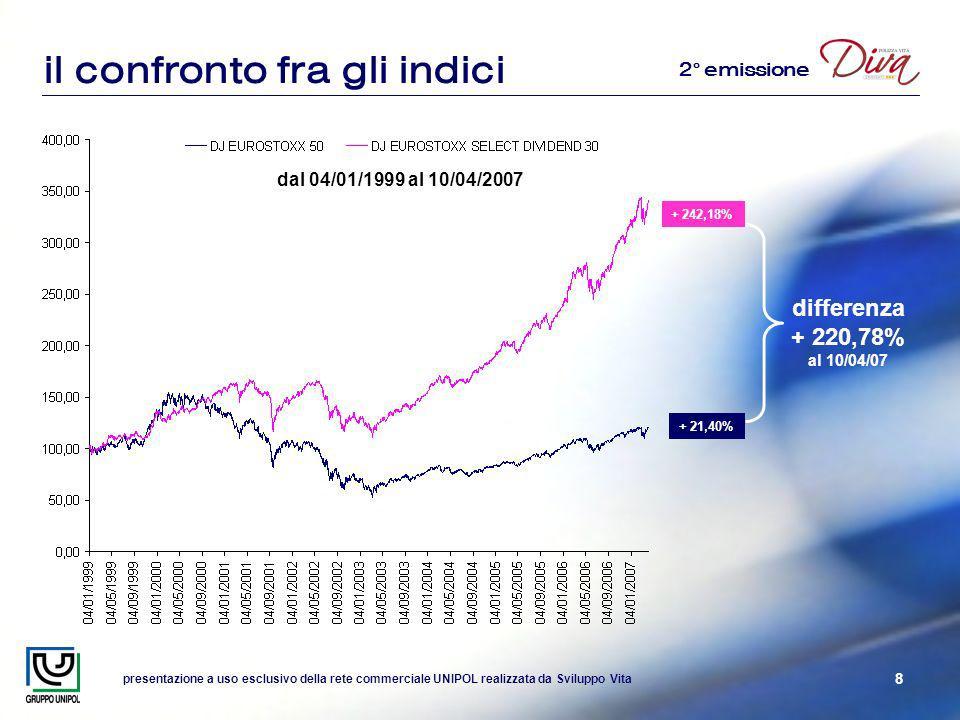 presentazione a uso esclusivo della rete commerciale UNIPOL realizzata da Sviluppo Vita 8 il confronto fra gli indici dal 04/01/1999 al 10/04/2007 differenza + 220,78% al 10/04/07 + 242,18% + 21,40% 2° emissione