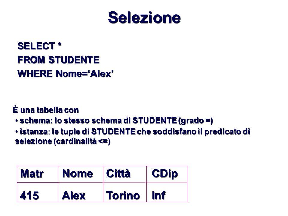 Selezione SELECT * FROM STUDENTE WHERE Nome=Alex Matr415NomeAlexCittàTorinoCDipInf È una tabella con schema: lo stesso schema di STUDENTE (grado =) schema: lo stesso schema di STUDENTE (grado =) istanza: le tuple di STUDENTE che soddisfano il predicato di selezione (cardinalità <=) istanza: le tuple di STUDENTE che soddisfano il predicato di selezione (cardinalità <=)