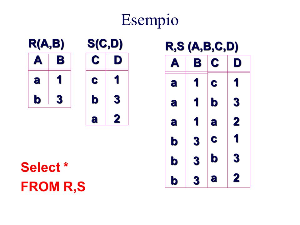 EsempioAabB13CcbaD132 R(A,B) S(C,D) AaaabbbB111333Ccb CCccbbacacbbaaCCccbbacacbbaabaD13 DD113321213322DD11332121332232 R,S (A,B,C,D) Select * FROM R,S