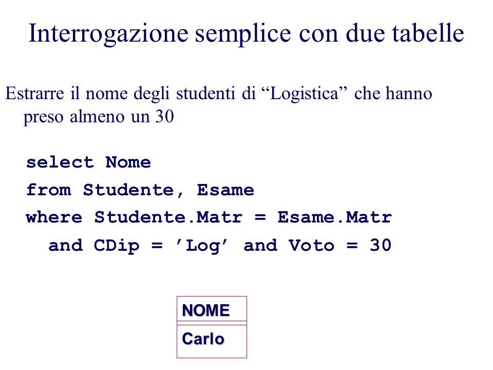 select Nome from Studente, Esame where Studente.Matr = Esame.Matr and CDip = Log and Voto = 30 Interrogazione semplice con due tabelleNOMECarlo Estrarre il nome degli studenti di Logistica che hanno preso almeno un 30