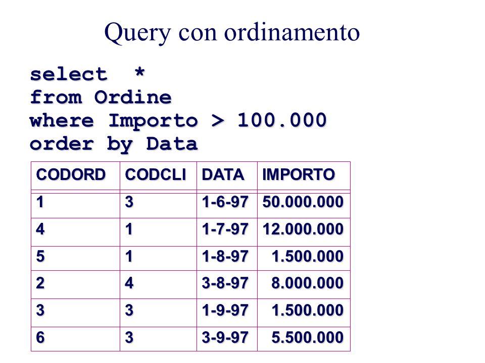 Query con ordinamento select * from Ordine where Importo > 100.000 order by Data CODORD145236CODCLI311433DATA1-6-971-7-971-8-973-8-971-9-973-9-97IMPORTO50.000.00012.000.000 1.500.000 1.500.000 8.000.000 8.000.000 1.500.000 1.500.000 5.500.000 5.500.000