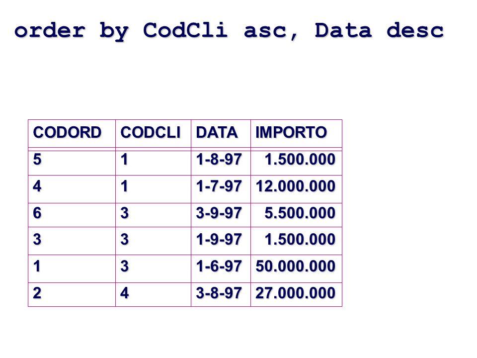 order by CodCli asc, Data desc CODORD546312CODCLI113334DATA1-8-971-7-973-9-971-9-971-6-973-8-97IMPORTO 1.500.000 1.500.00012.000.000 5.500.000 5.500.000 1.500.000 1.500.00050.000.00027.000.000