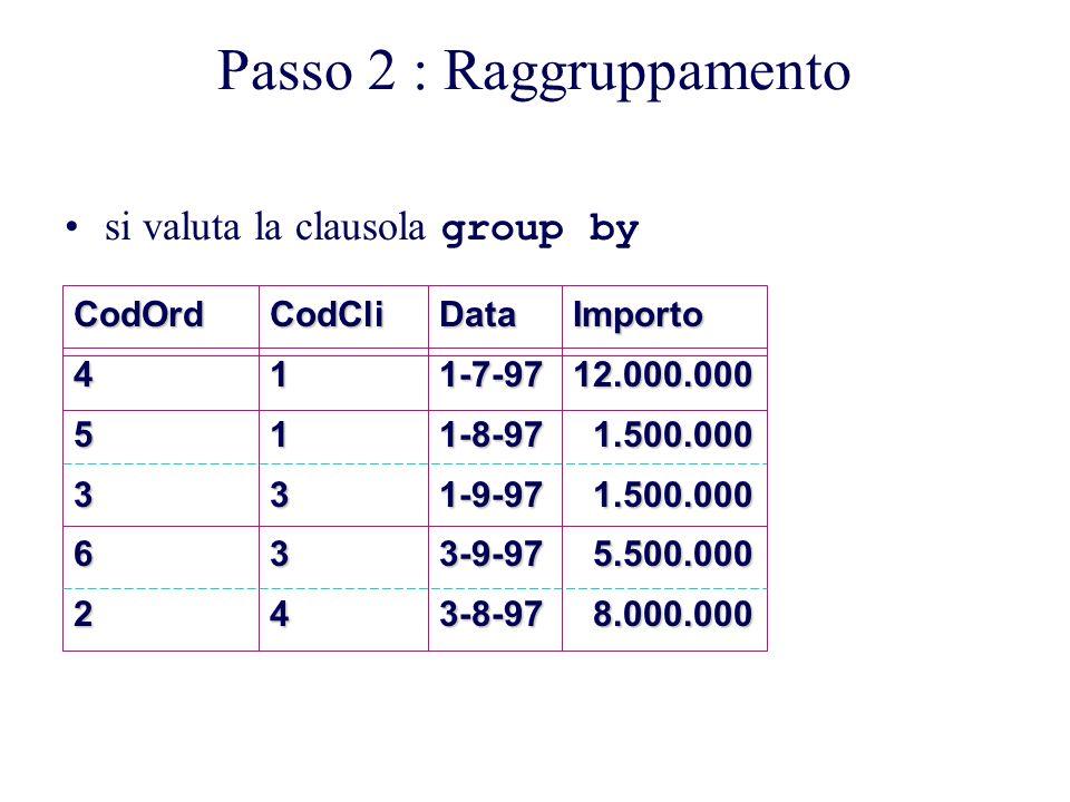 Passo 2 : RaggruppamentoCodOrd45362CodCli11334Data1-7-971-8-971-9-973-9-973-8-97Importo12.000.000 1.500.000 1.500.000 5.500.000 5.500.000 8.000.000 8.000.000 si valuta la clausola group by