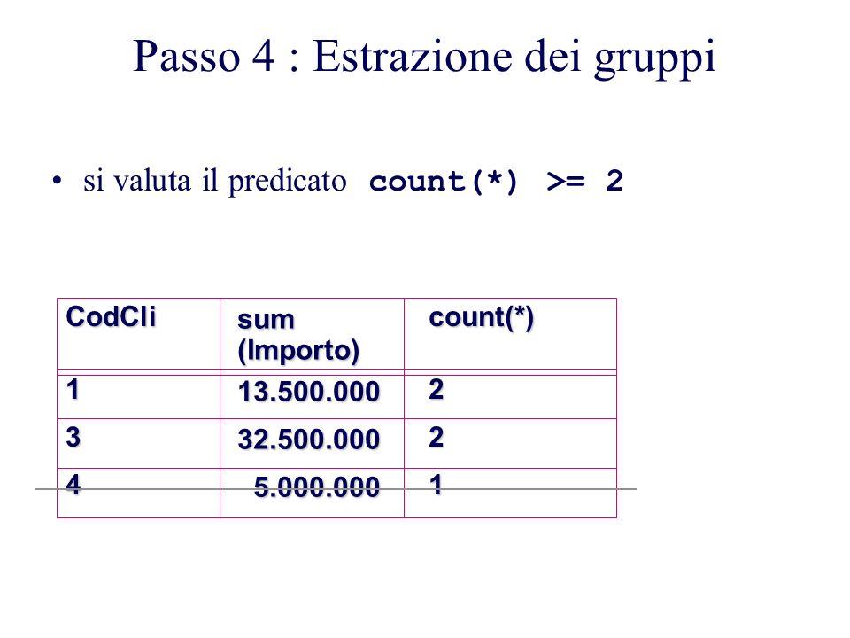 Passo 4 : Estrazione dei gruppi si valuta il predicato count(*) >= 2CodCli134sum(Importo)13.500.00032.500.000 5.000.000 5.000.000count(*)221